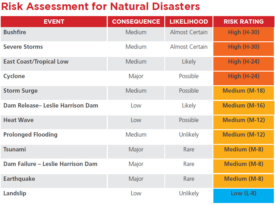 risk-assessment-natural-disasters-mainland