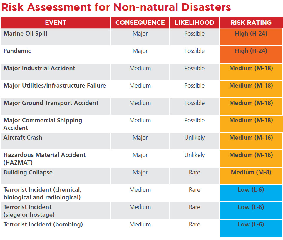 risk-assessment-non-natural-disasters-mainland