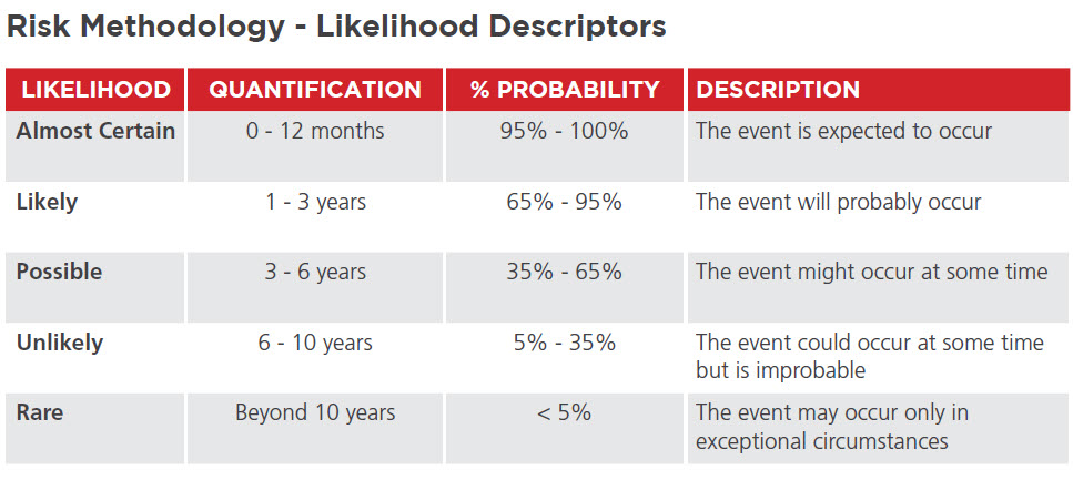 risk-methodology-likelihood-descriptors