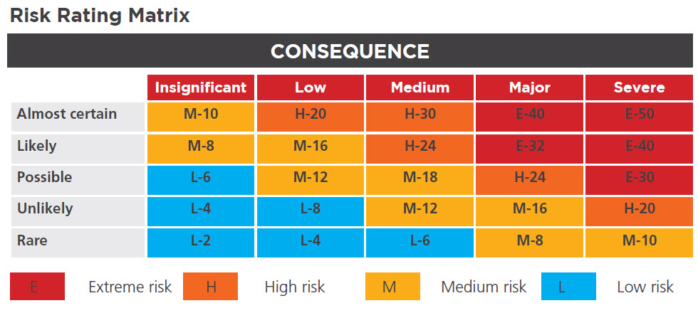 risk-rating-matrix