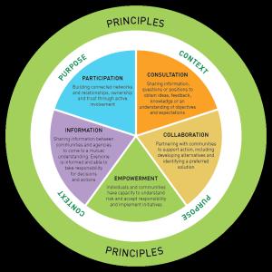 Community Engagement Model for Emergency Management