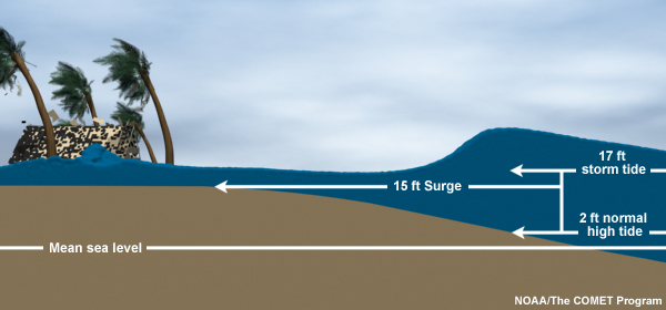 storm-surge